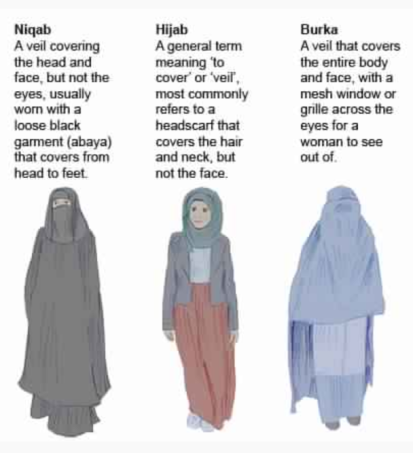 Illustration of niqab, hijab and burqa courtesy of the Australian Broadcasting Corp. http://www.abc.net.au/news/2014-10-02/what-are-the-differences-between-the-burka,-niqab-and-hijab/5785816